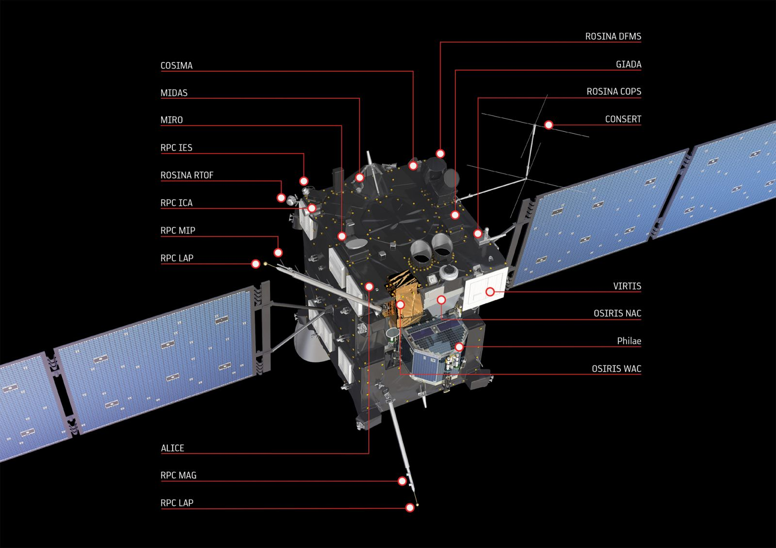 ESA's Rosetta spacecraft bristles with scientific instruments to study the physical and chemical characteristics of Comet 67P/Churyumov-Gerasimenko. European Space Agency